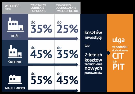Wałbrzyska Specjalna Strefa Ekonomiczna - infografika wysokość pomocy publicznej