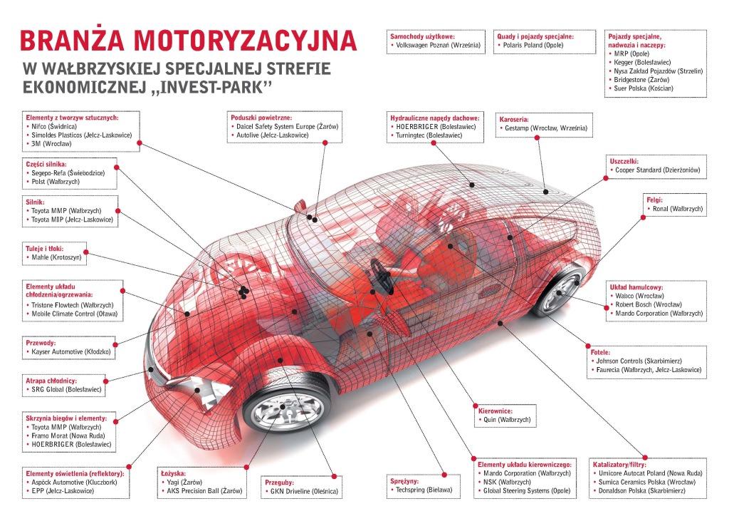 Branza Motoryzacyjna w WSSE